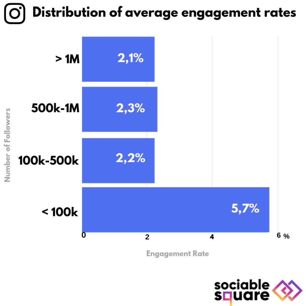 instagram engagement rate for fashion accounts